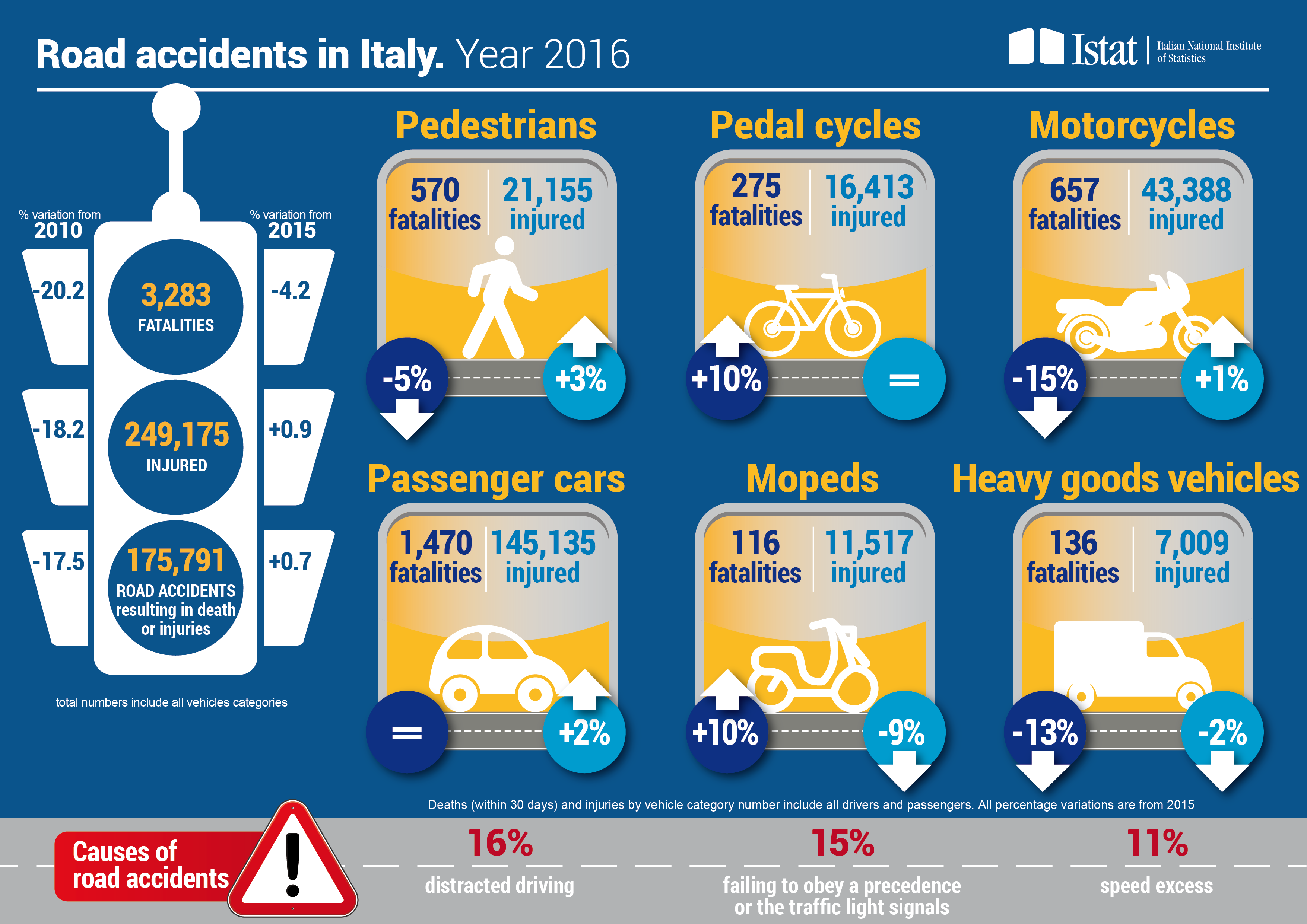 Infographics on Road accidents in Italy in 2016