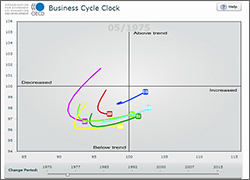 business cycle clock