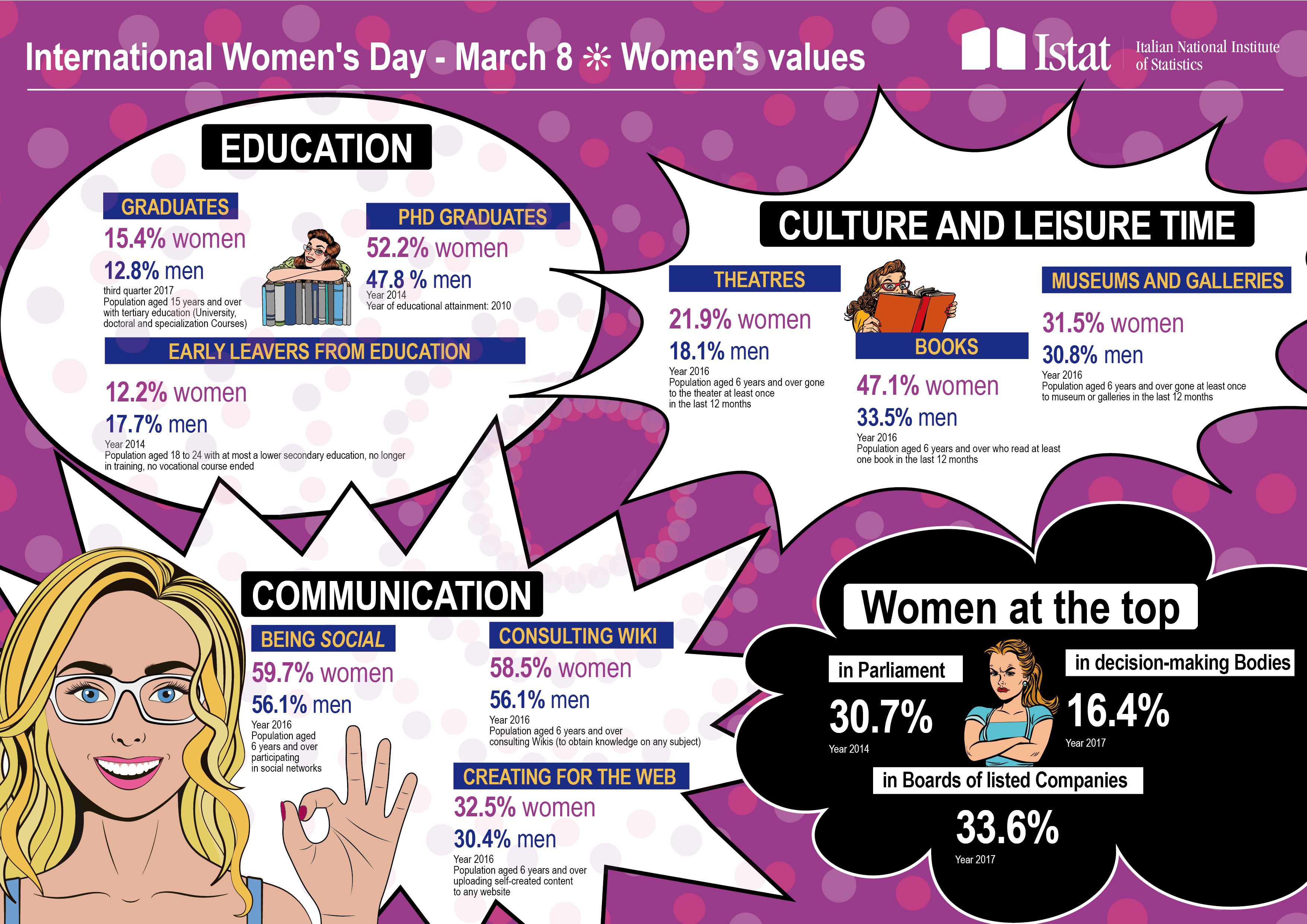 Infographic on women's values