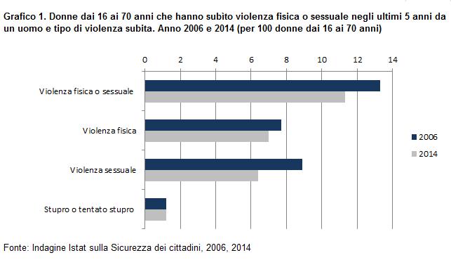 Grafico sulle donne che hanno subito violenza fisica o sessuale per periodo e tipo di violenza