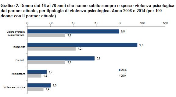 Grafico sulle donne dai 16 ai 70 anni che hanno subìto sempre o spesso violenza psicologica dal partner attuale, per tipologia di violenza psicologica