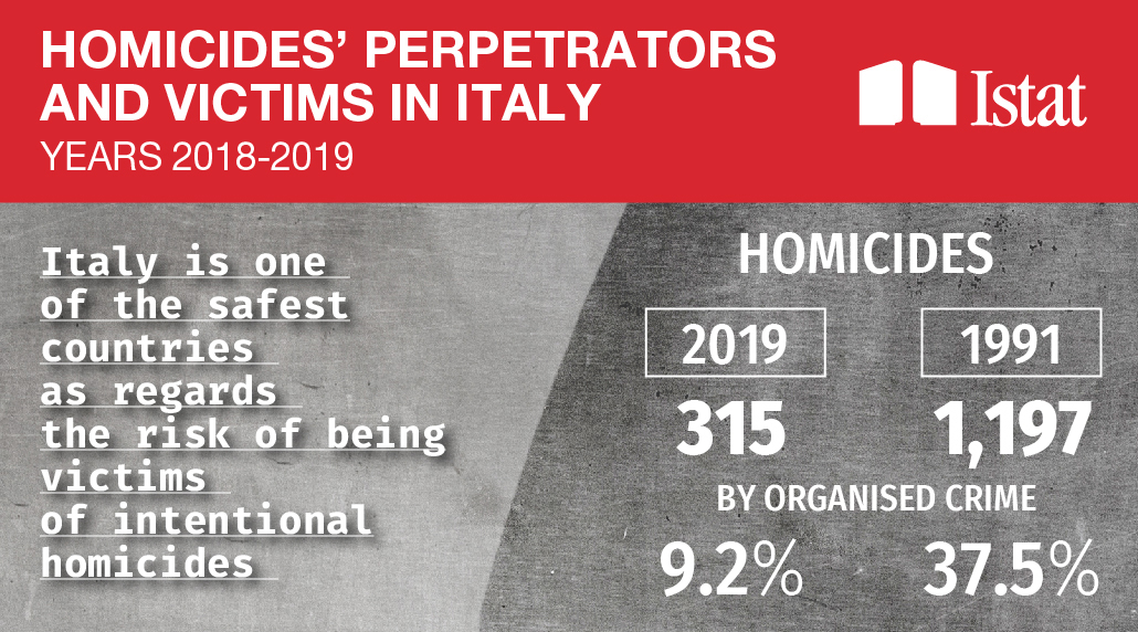 Homicides' perpetrators and victims in Italy