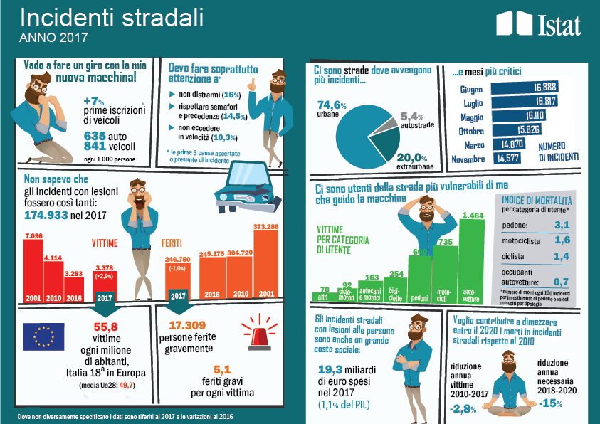 Infografica Incidenti stradali in Italia nel 2017