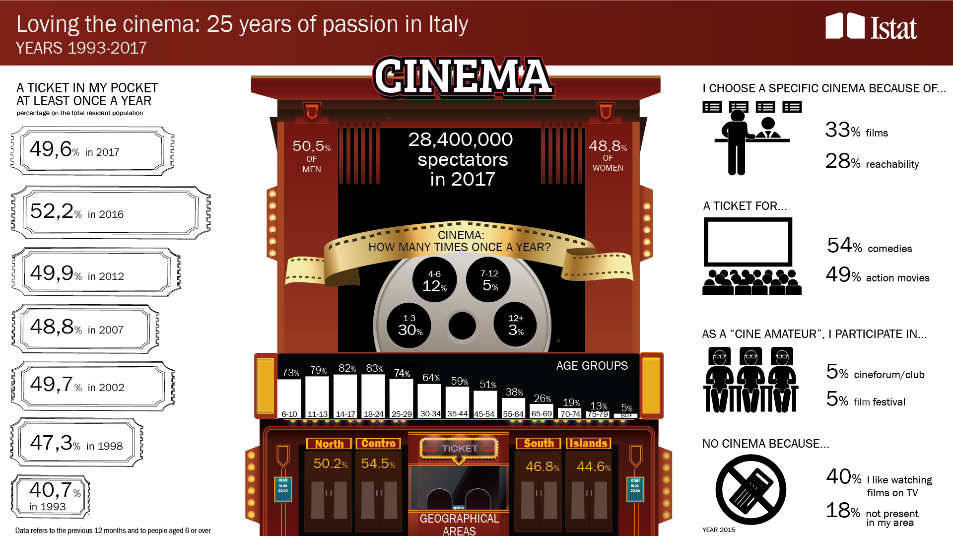 infographic on Citizens and cinema