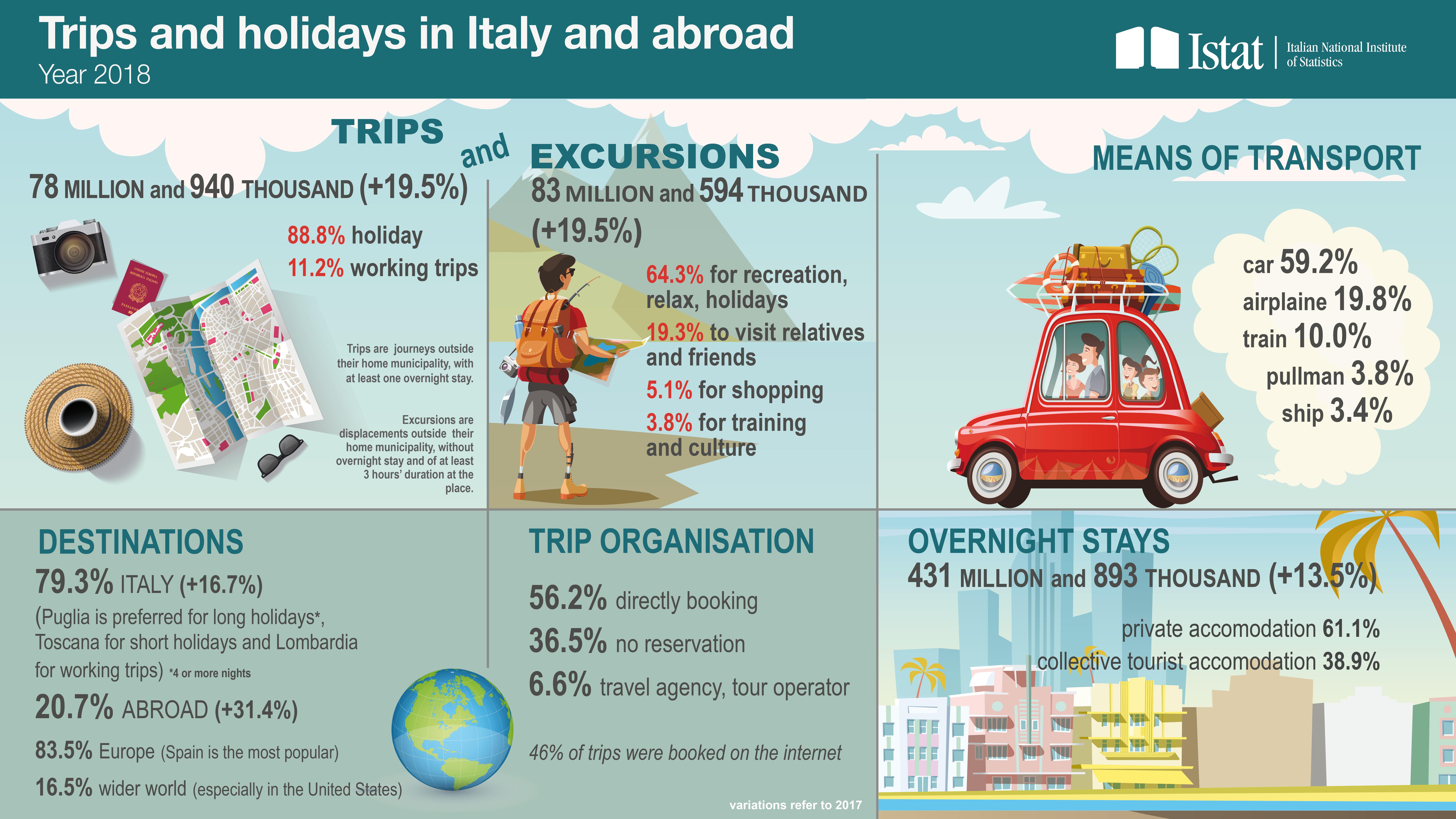 Infographic on trips and holidays in Italy and abroad in 2018