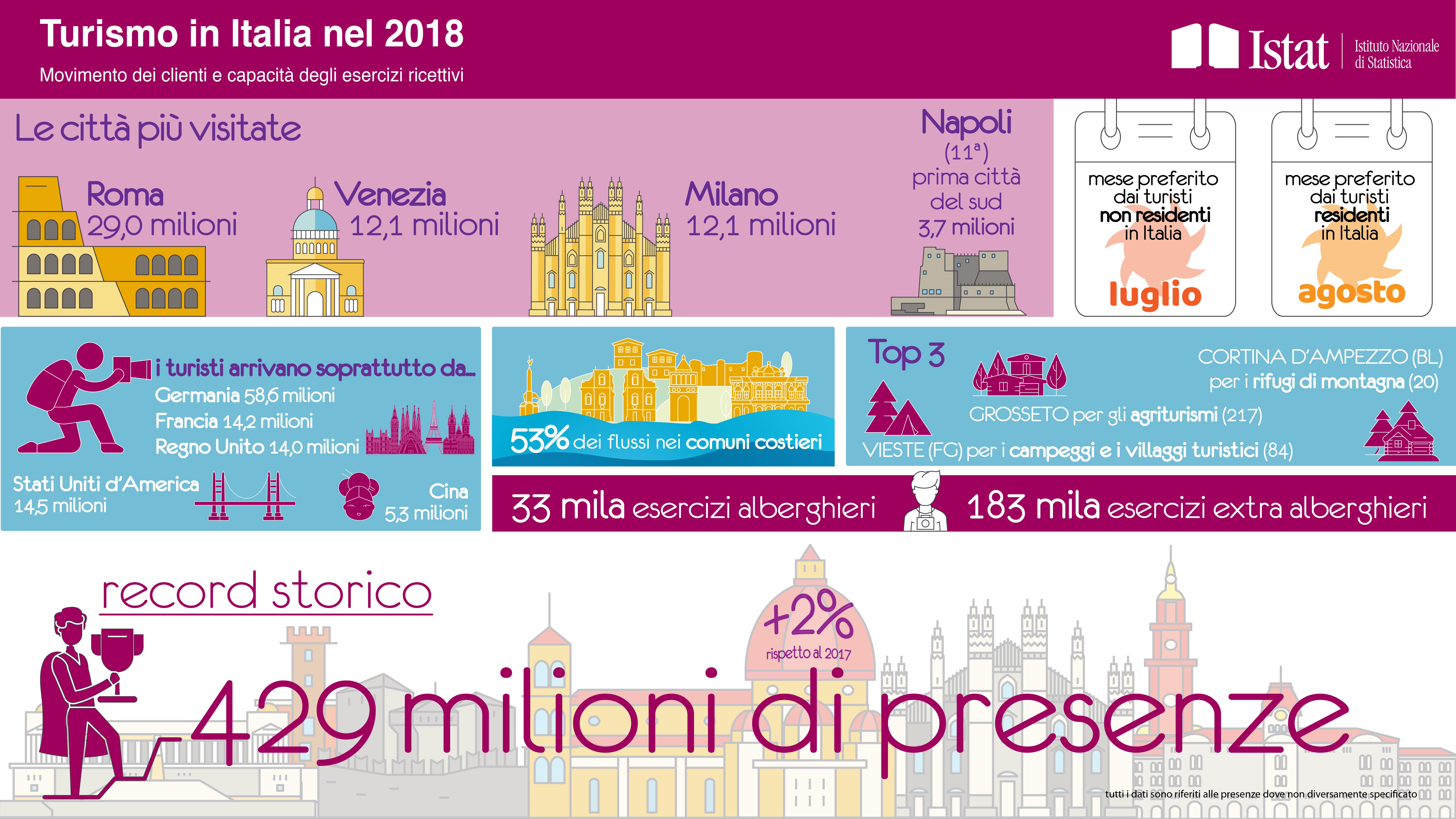 infografica_turismo_in_italia_e_oppurtunita_di_crescita