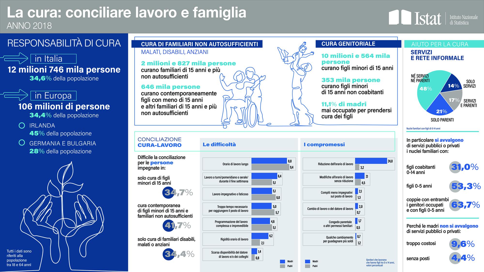 Conciliazione tra lavoro e famiglia