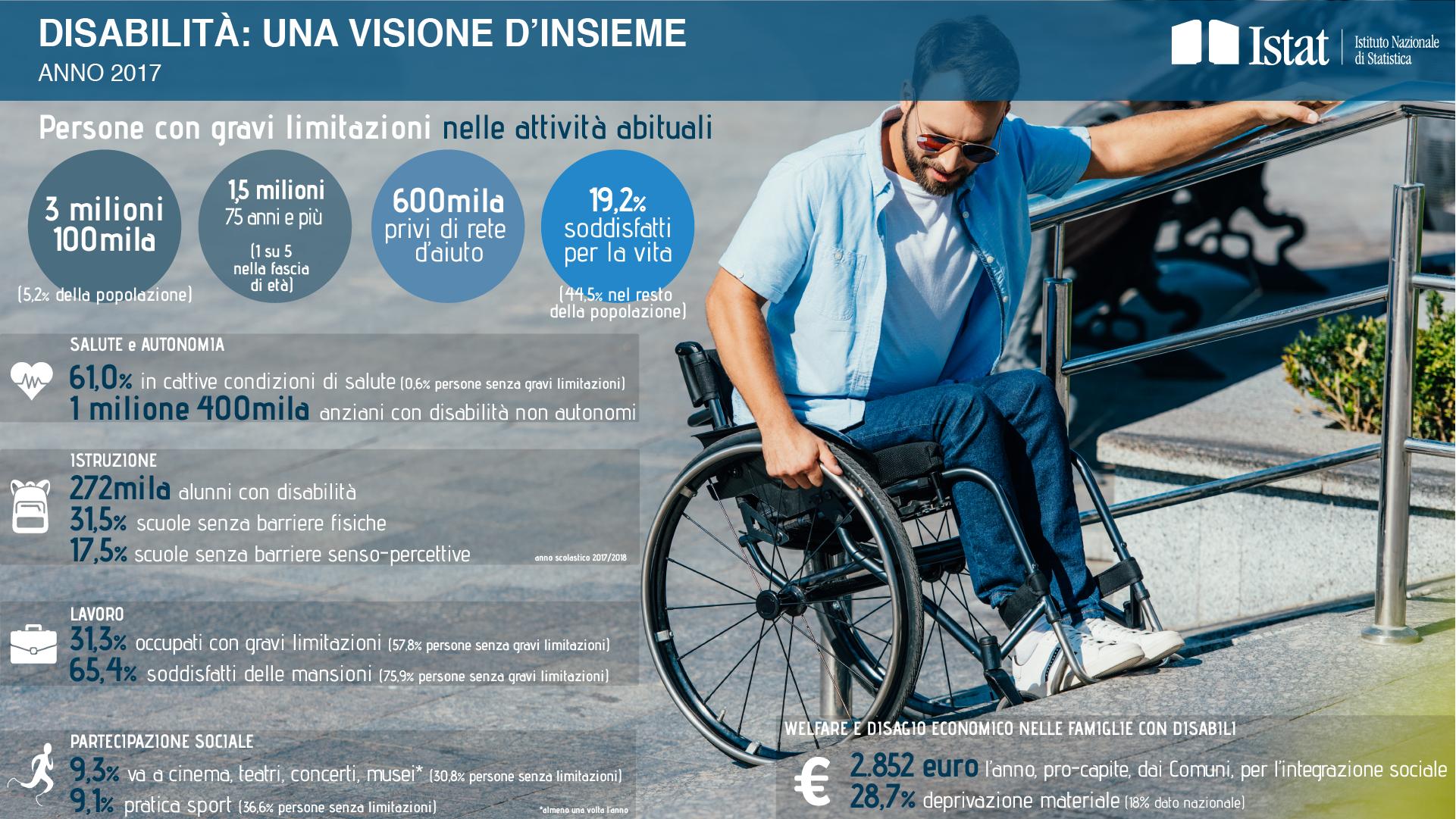 La disabilità nel nostro paese