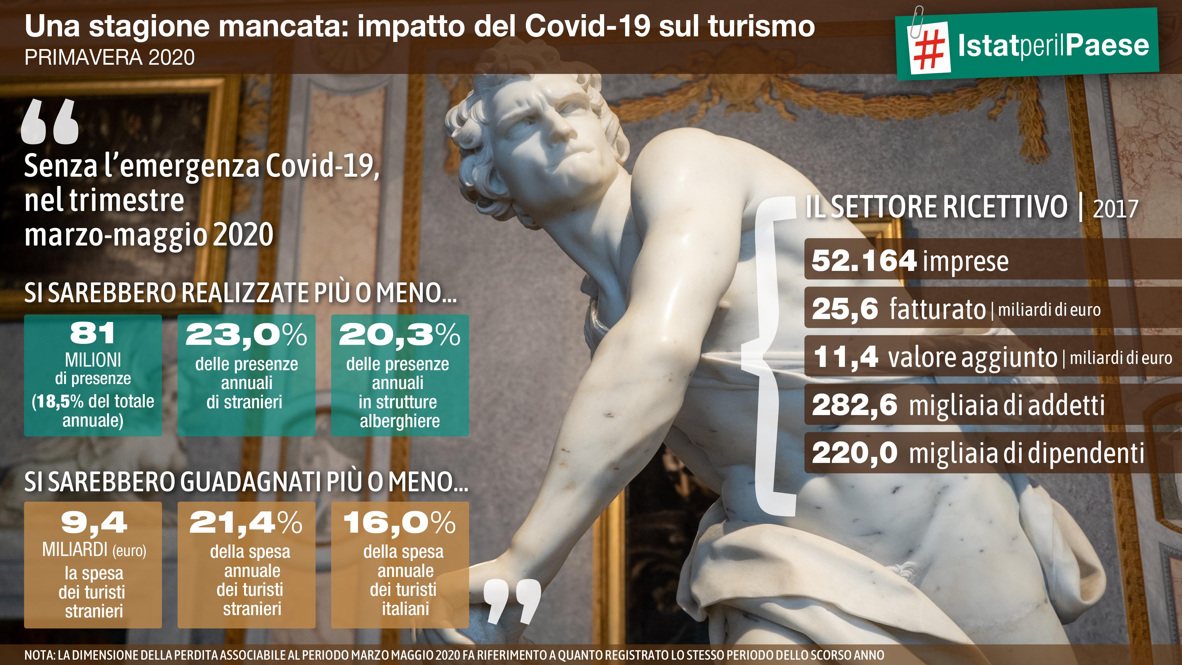 impatto del Covid-19 sul turismo