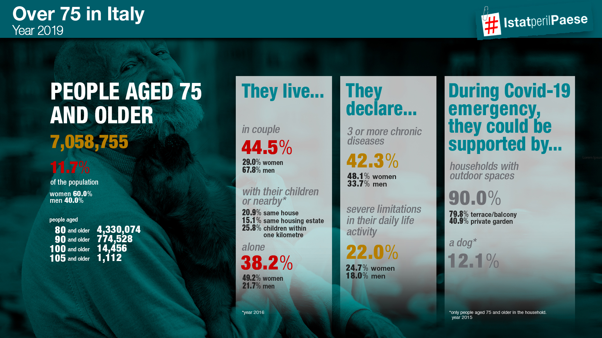People aged 75 and older in Italy-imfographic