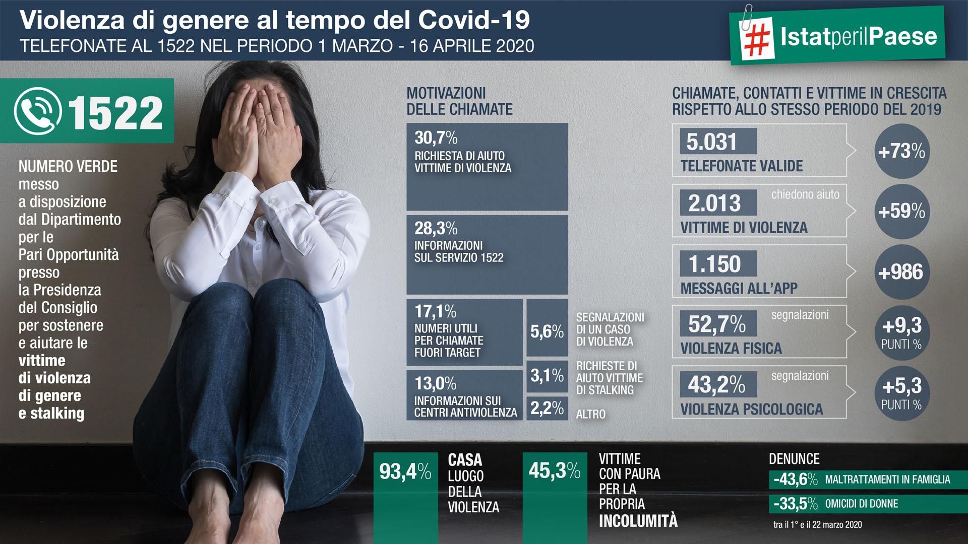 violenza di genere al tempo del covid 19 le chiamate al numero verde 1522 violenza di genere al tempo del covid