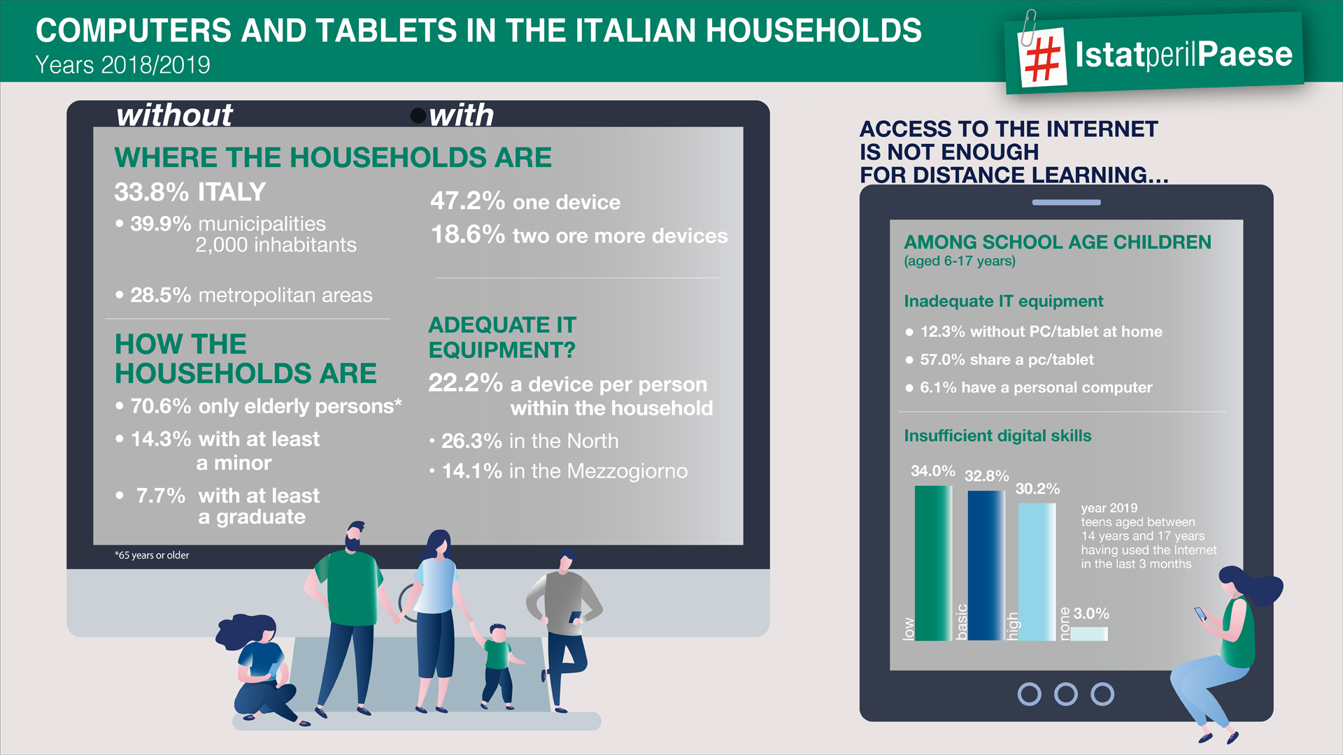 Computers and tablets in the Italian households-infographic