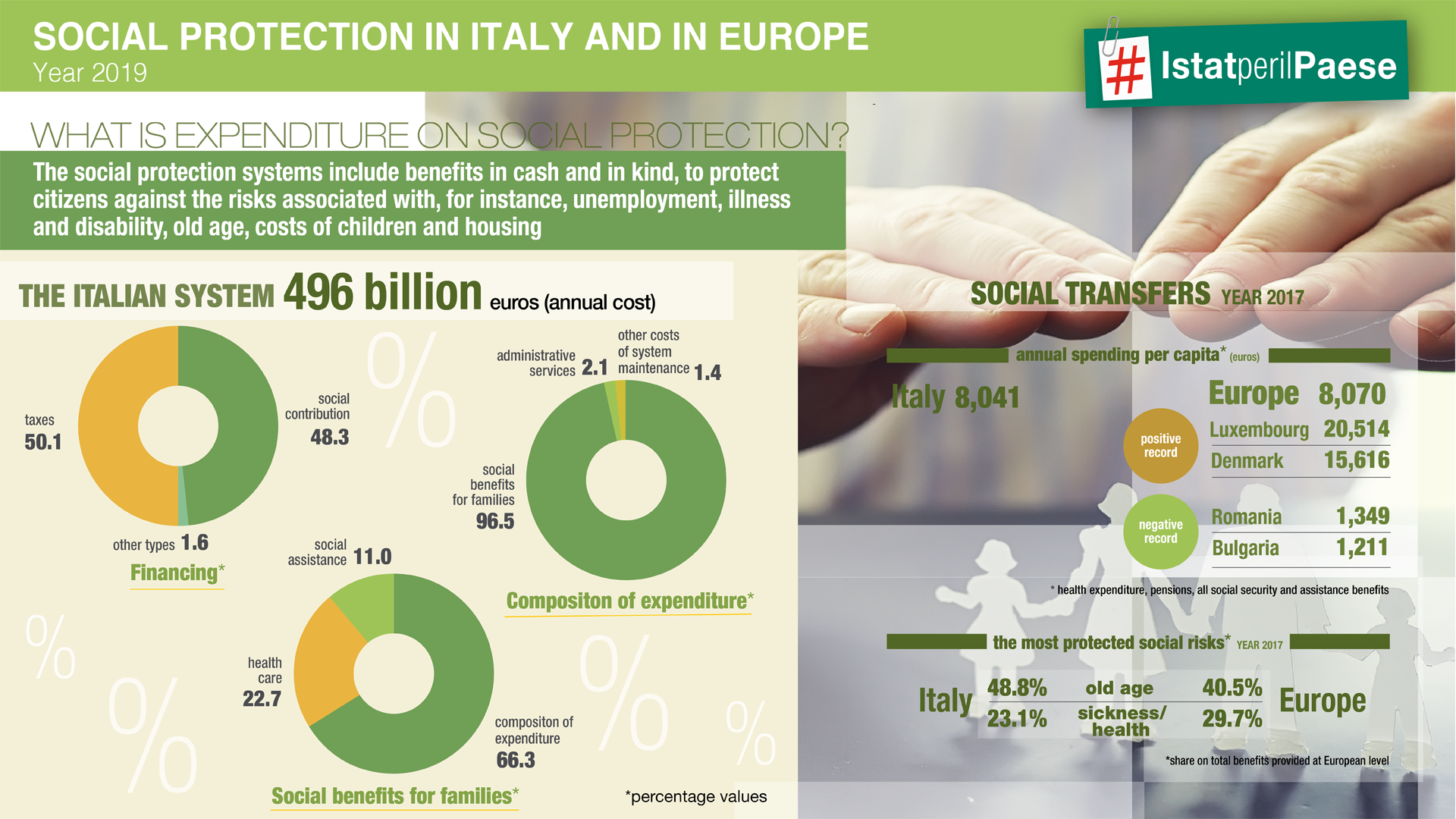 Social Protection in Italy and Europe-Infographic