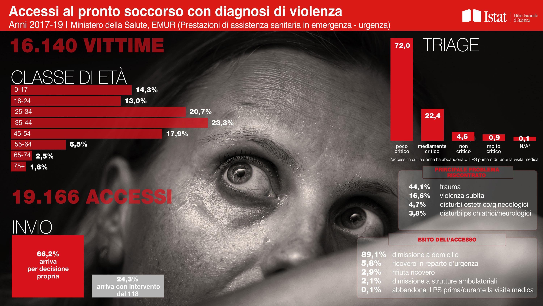 Accessi al pronto soccorso con diagnosi di violenza