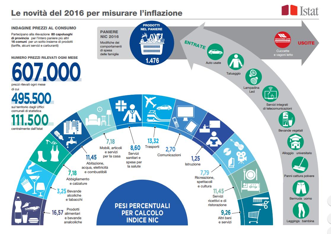 Le Novit 224 Del 2016 Per Misurare L Inflazione